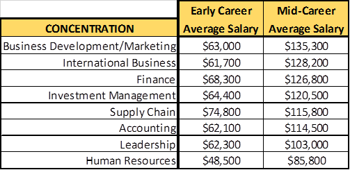 Mid0career Average Salaries For Uhd Concentrations