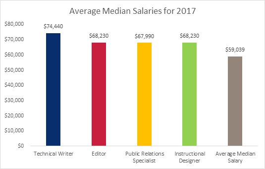 Average median salary for tech writers bar chart for 2017