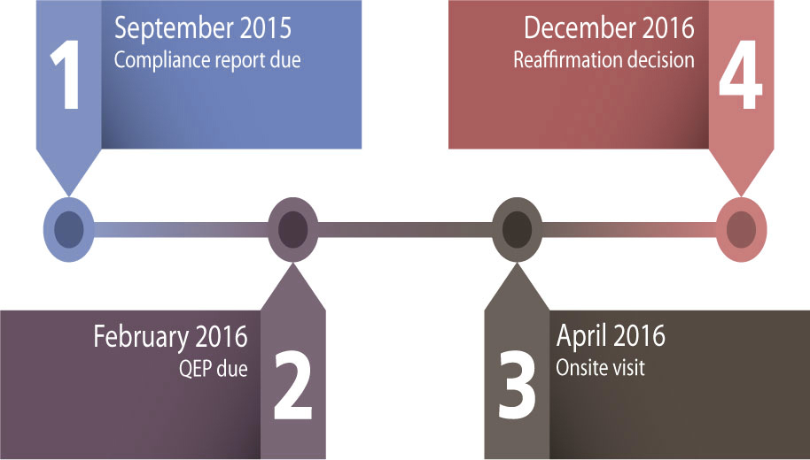 Sept. 2015: Compliance report due; Feb. 2016: QEP due; April 2016: Onsite visit; Dec. 2016: Reaffirmation decision