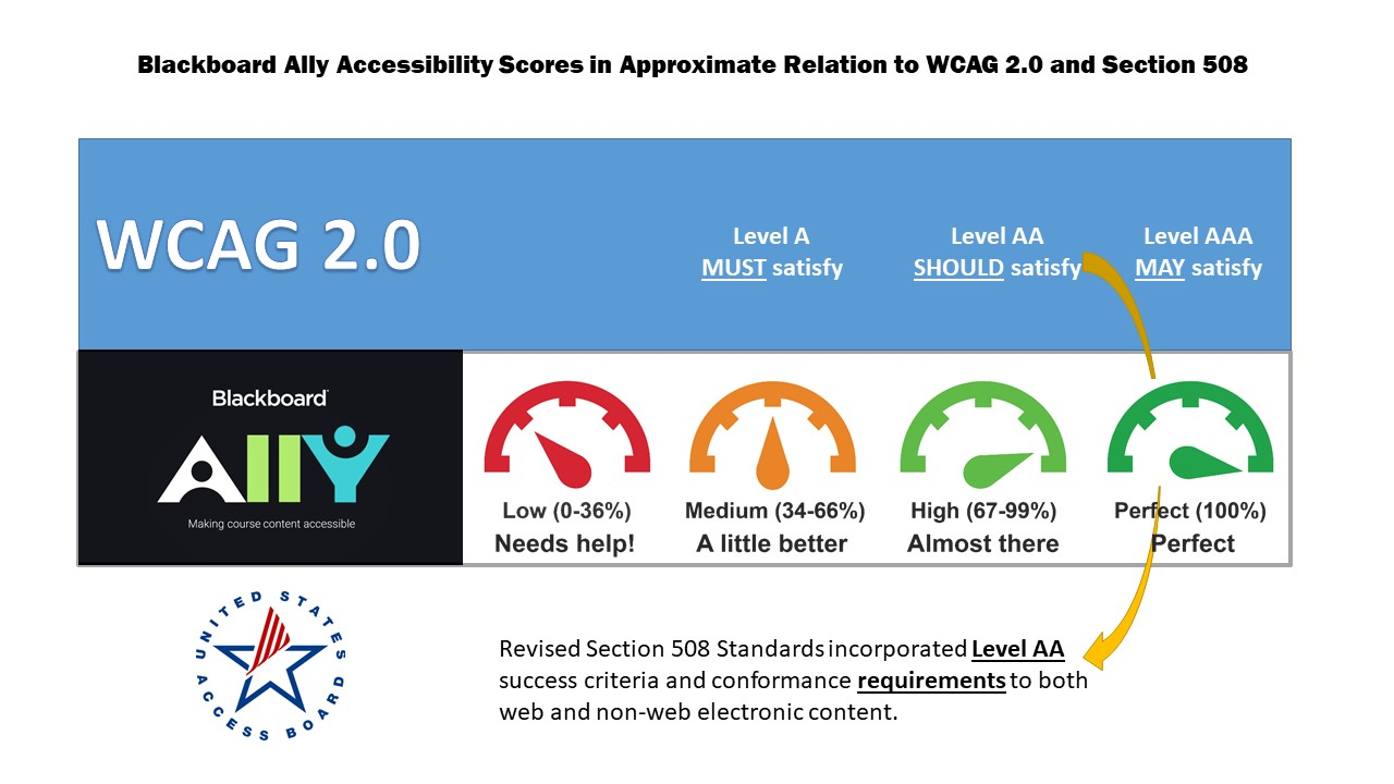 Blackboard Ally Accessibiliy Scores in Approximate Relation to WCAG 2.0 and Section 508. UH System Requires Level AA